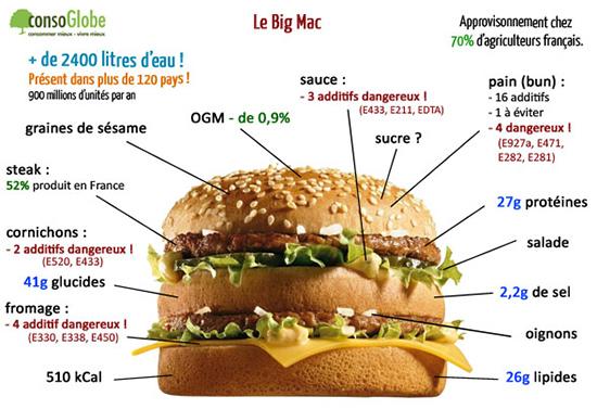 big-mac-composition