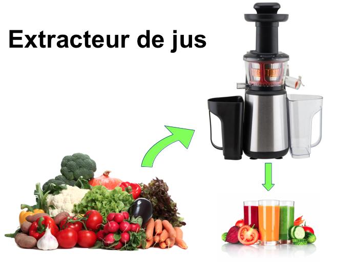 Extracteur de jus de légumes